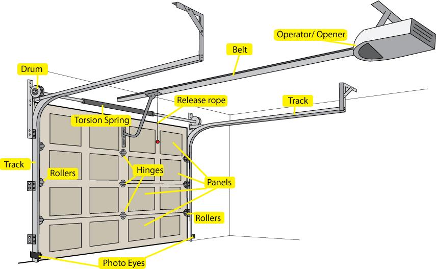 el paso garage door parts